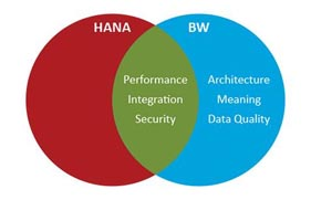 如何在SAP HANA上运行BW